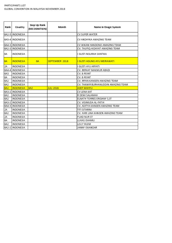 thumbnail of LIST PARTICIPANT OF GLOBAL CONVENTION MALAYSIA NOV 2018